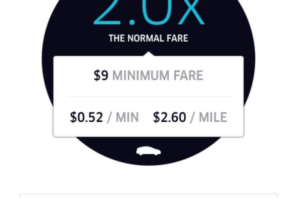 Decoding the Economics Behind Surge Pricing and How It Benefits users and the taxi industry